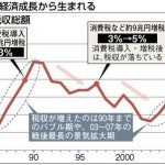 消費税再増税の延期とIMFの催促